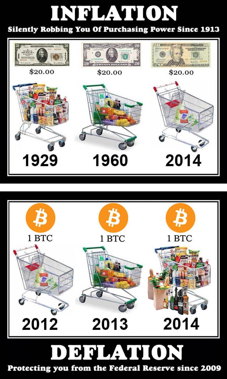 Kryptomeny lepšie ako peniaze - inflácia a deflácia