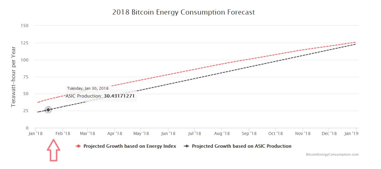 Ťažba Bitcoinu a spotreba elektrickej energie