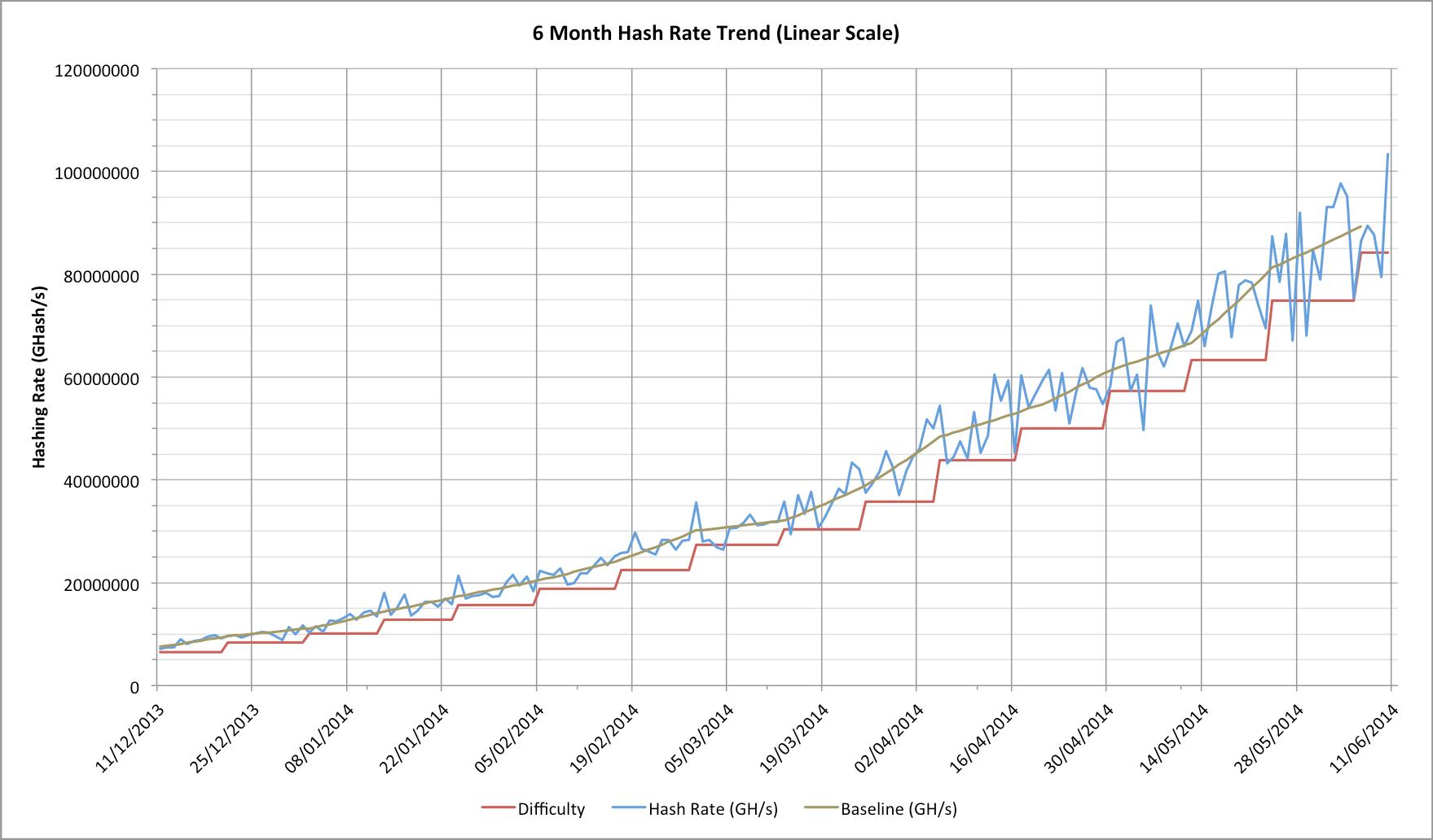 Bitcoin - náročnost ťažby a výkon siete (hashrate)
