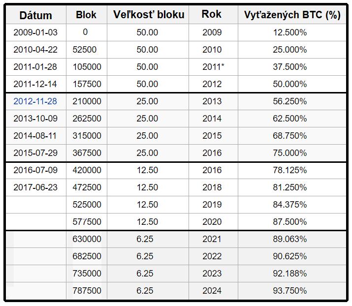 ťaženie Bitcoinu - veľkosť bloku, delenie a vyťažené mince