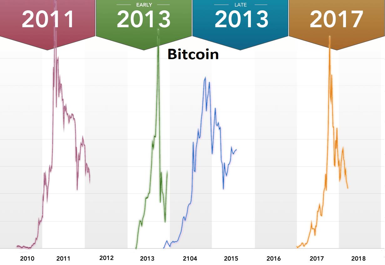 Kryptomeny - dvojročný cyklus