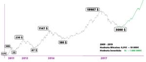 Cykly Bitcoinu 2009-2019